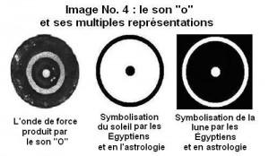 """Forme sémantique du son de la lettre """"O"""""""
